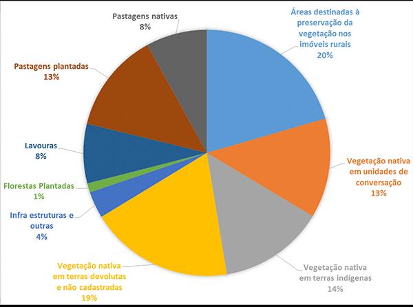 Gráficos do agronegócio