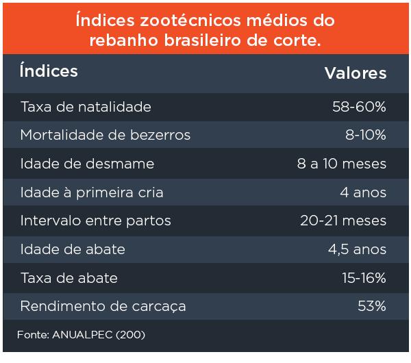 Índices zootécnicos médios do rebanho brasileiro de corte