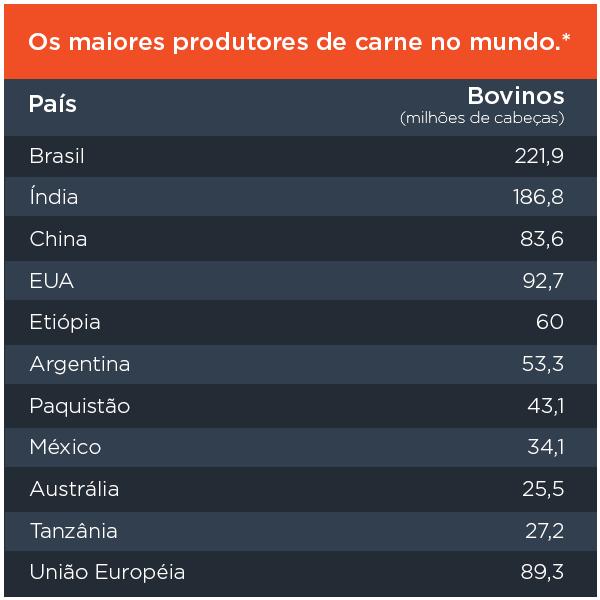 Os maiores produtores de carne no mundo